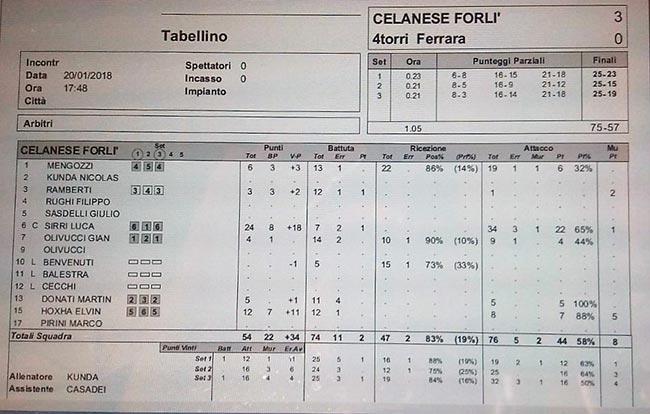 Tabellino Forlì VS Ferrara