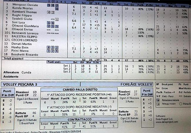 Tabellino Forlì VS Pescara