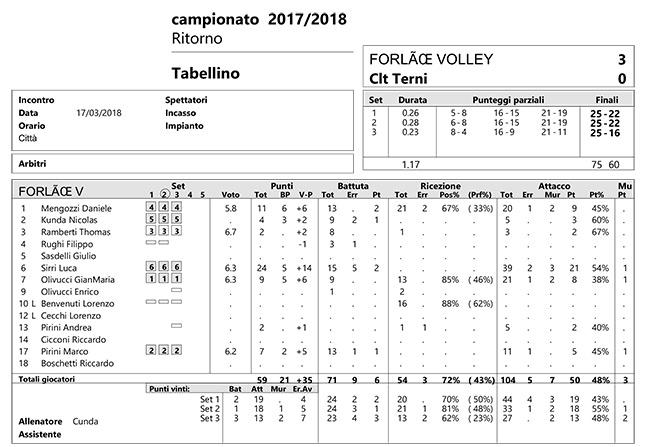 Tabellino Forlì VS Terni